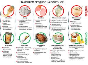 Полезные продукты  при дерматите - таблица.